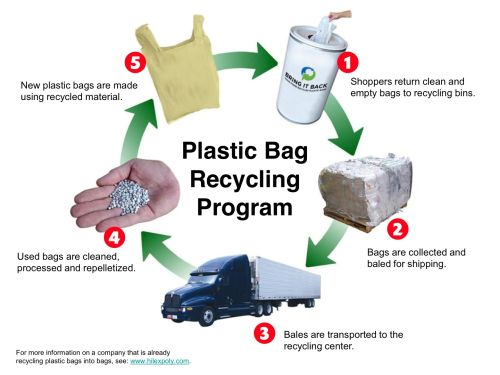 The American Chemistry Council Announced A New Initiative To Invest In Collection And Manufacturing Of These Bags Recycling Plastic